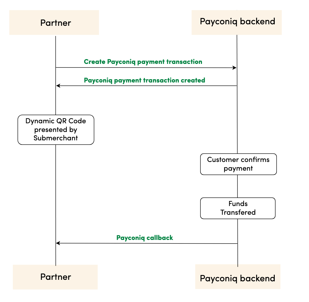 Payconiq Online (Custom Website Checkout) Process Flow
